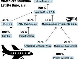 Vlastnická struktura Letiště Brno, a. s.