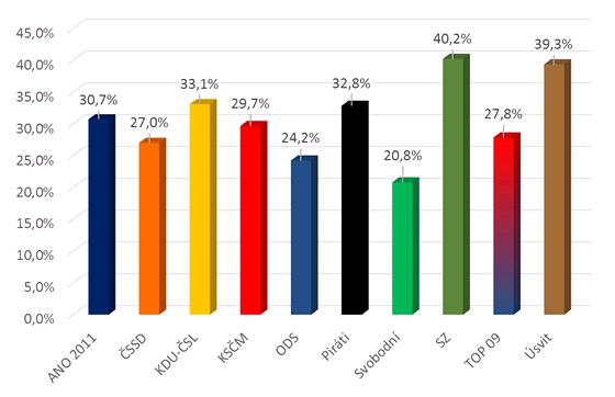 Podíl nominovaných žen ve statutárních městech za vybrané politické strany (22.