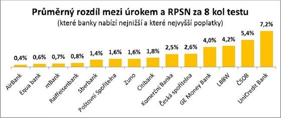 Reality test úvěrů - průměrný rozdíl mezi úrokem a RPSA za 8 kol