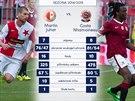 STATISTIKY P�ED DERBY. Srovn�n� obr�nc� Slavie a Sparty p�ed derby pra�sk�ch...