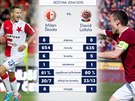 STATISTIKY P�ED DERBY. Srovn�n� �to�n�k� Slavie a Sparty p�ed derby pra�sk�ch...
