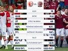 STATISTIKY P�ED DERBY. Srovn�n� Slavie a Sparty p�ed derby pra�sk�ch �S�.
