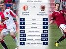 STATISTIKY P�ED DERBY. Srovn�n� z�lo�n�k� Slavie a Sparty p�ed derby pra�sk�ch...