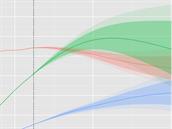 Projekce počtu obyvatel pro Evropu (červeně), Latinskou Ameriku (zeleně) a...