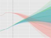 Projekce počtu obyvatel v Německu (červeně), Francii (zeleně) a Velké Británii...