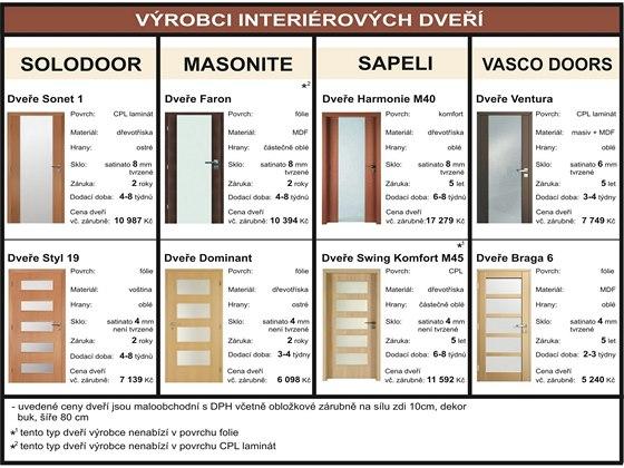 Jaké koupit a vybrat interiérové dveře?