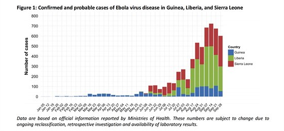 Počet nahlášených nových případů eboly po týdnech podle údajů zaslaných...