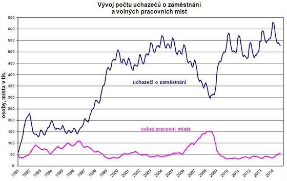 Graf vývoje počtu nezaměstnaných a počtu volných pracovních míst.