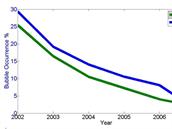 Pravděpodobnost výskytu plazmových bublin (modře) v závislosti na počtu...