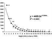 Závislost leteckých srážek ptáků s letadly podle výšky (na ose x) na případech...