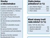 Výstupy velké ankety mezi Olomoučany provedeného místní katedrou politologie a...