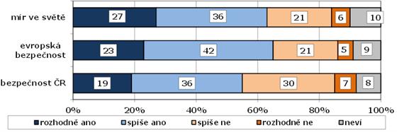 """Hodnocení situace na Ukrajině jako bezpečnostní hrozby (v %). Znění otázky: """"Je..."""
