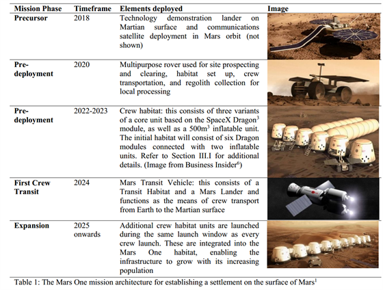Shrnutí ambiciózních plánů mise Mars One: 2018 pokusné přistání na Marsu, 2020...