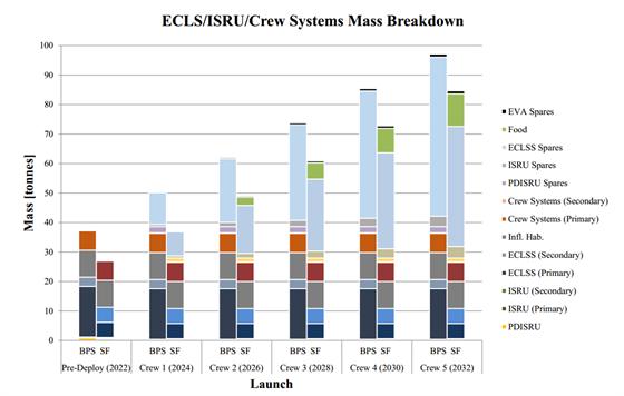 Rozložení hmotnosti podle typu systému (BPS - vlastní pěstované potraviny, SF -...