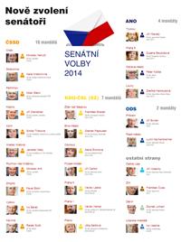 Nově zvolení senátoři