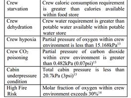 Rizika, která posádce na Marsu hrozí: vyhladovění, dehydratace, hypoxie...