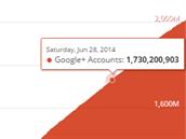 Odhad r�stu sít� Google+
