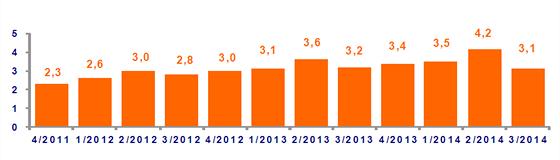 Index úspor domácností, ING Bank