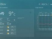 Přehledná meteorologická aplikace zobrazuje informace o počasí až na 10 dnů dopředu.