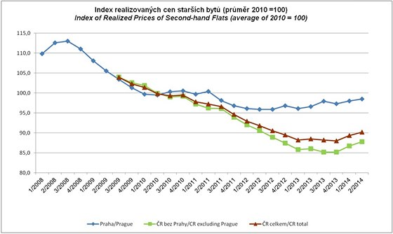 Index cen bytů