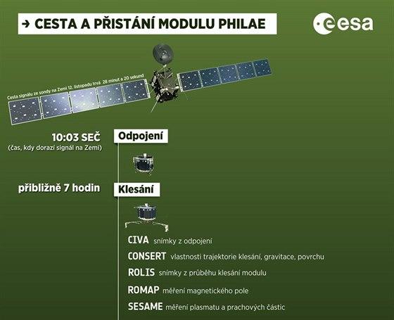 Přehled vědeckých přístrojů na palubě Philae (klikněte pro rozbalení)