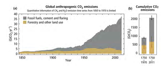 Glob�ln� emise oxidu uhli�it�ho (z lidsk� �innosti) st�le stoup�.