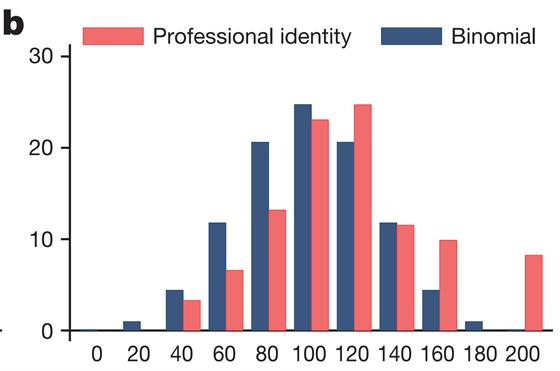 Mezi bankéři, kterým byla připomenuta jejich profesionální identita, ovšem podovdy narostly na 58,2 % nahlášených úspěšných hodů mincí.
