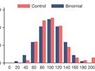 Modrý sloupec ukazuje, jak by mělo vypadat rozložení podle statistiky. Červená ukazuje, jaké výsledky hlásili lidé z kontrolní skupiny. Je zde vidět mírný posun doprava (nahlášeno 51,6 % místo 50 % úspěšných hodů).