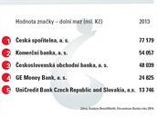 Hodnota značky hodnocených bank