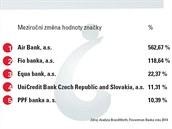 Meziroční změna hodnoty značky bank