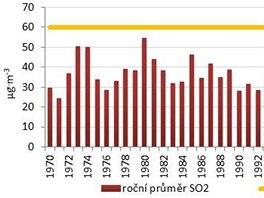 Pr�m�rn� ro�n� koncentrace oxidu si�i�it�ho v ovzdu�� v letech 1970 - 2013 ve stanici Ostrava-Poruba. SO2 u� ro�n� limit nem�.