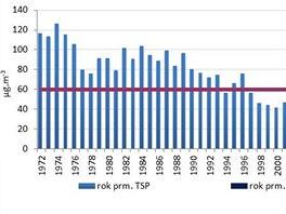 Pr�m�rn� ro�n� koncentrace prachu v ovzdu�� v letech 1970 - 2013 ve stanici Ostrava-Poruba. Do roku 2002 se m��il celkov� prach, nyn� mikroskopick�ch prach PM10.