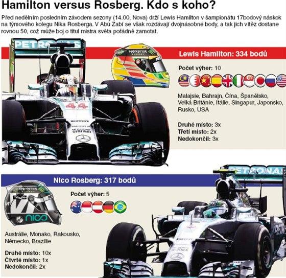 Kdo s koho Hamilton vs Rosberg