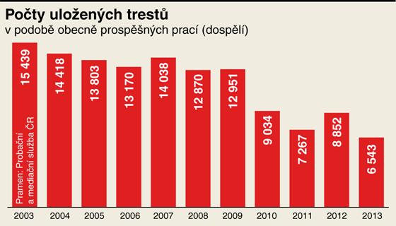 Počty uložených trestů v podobě obecně prospěšných prací