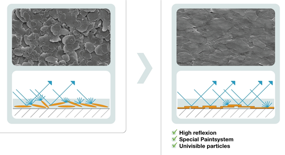 """Ukázka mírného pokroku v mezích technologie v oboru autobarev. Na mikroskopických snímcích je vlevo starší generace metalízy, ve které """"plavaly"""" různě velké kovové částečky. Vpravo je novější generace s tenčími kovovými částečkami, které se ve vrstvě díky tomu spíše zorientují prakticky přesně rovnoběžně s podkladem, a tak vytváří silnější optický efekt."""