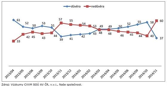 Graf vývoje důvěry v prazidenta republiky podle průzkumu CVVM.