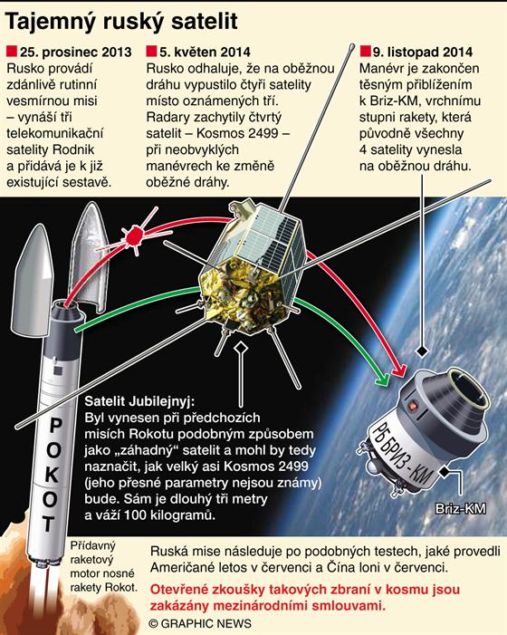 Tajemn� rusk� satelit Jubilejnyj