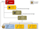 Složitost viru Regin ve schématu firmy Symantec ukazuje jeho pětistupňovou strukturu.