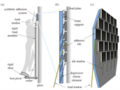 Tah na přilnavý materiál musí být vyvíjen prakticky rovnoběžně se stěnou. K tomu slouží sada úchytek a pevný postroj, na kterém figurant stojí.