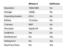 Porovnání s iPhone 6