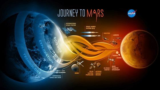 Grafika zn�zor�uj�c� dob�v�n� Marsu, kter� by m�lo b�t korunov�no vysl�n�m lidsk� pos�dky pr�v� na palub� Orionu.