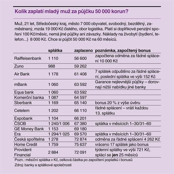 Kolik mladý muž zaplatí za půjčku 50 000 korun?