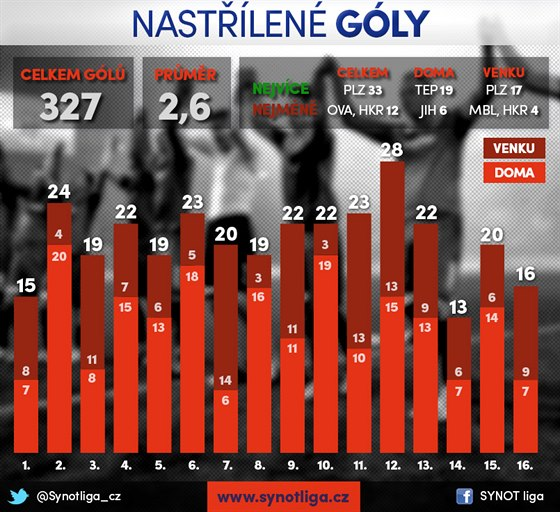 NASTŘÍLENÉ GÓLY. Grafika ukazuje, kolik na podzim 2014 padlo ve fotbalové lize gólů.