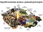 Nejv�t�í turistické atrakce v jednotlivých krajích