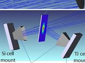 Sestava, kterou austral�tv� v�dci pou�ili k dosa�en� cca 40procentn� ��innosti v p�em�n� slune�n� energie na sv�tlo. Velk� obr�zek zachycuje celkov� sch�ma: parabolick� zrcadlo (vpravo naho�e) soust�e�uje slune�n� z��en� na dal�� odraznou plochu, kde se sv�teln� spektrum rozd�luje (detail vpravo dole). V�t�ina se ho odr�� na dra��� a ��inn�j�� �l�nek vpravo se t�emi �vrstvami�. Men�� ��st spektra pak vyr�b� elekt�inu na k�em�kov�m �l�nku vpravo.