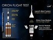 Konfigurace stroje pro testovac� let. Vlevo jsou vid�t �ty�i ��sti: z�chrann� �nikov� syst�m (LAS),  modul pro pos�dku ORION (CM), horn� stupe� se servisn�m modulem a raketa Delta IV.