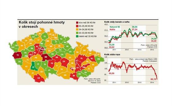 Kolik stoj� pohonn� hmoty v okresech. Mapa