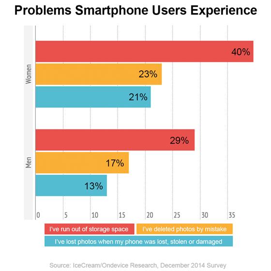 Nedostatek místa kvůli přílišnému množství fotografií v 16GB iPhonu řeší častěji ženy než muži. Ženy také častěji omylem smažou fotografie, které nemají nikde zazálohované.