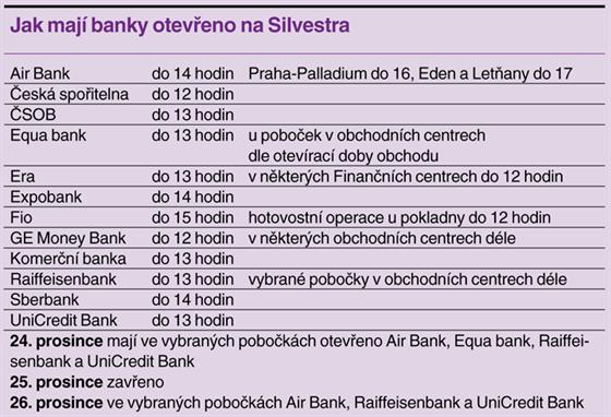 Jak maj�  banky otev�eno na Silvestra