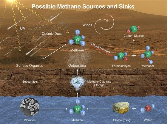 Mo�n� zdroje metanu na Marsu i zp�sob jeho rozkladu. Metan na Marsu m�e poch�zet z mikroorganism� (vlevo) dole, ale tak� geologick�ch reakc� (nap�. reakce oliv�nu ve vlhk�m prost�ed�). Pak by se mohl ukl�dat v hydr�tech (tedy de facto v ledu) a n�sledn� uvol�ovat t�eba p�i zm�n� podm�nek (teploty, tlaku atp.). Dal��mi zdroji mohou b�t rozklad organick�ch molekul na povrchu nebo v dopadaj�c�m vesm�rn�m prachu UV paprsky. Ultrafialov� z��en� ale tak� metan nakonec rozkl�d� na dal�� uhl�kat� slou�eniny.